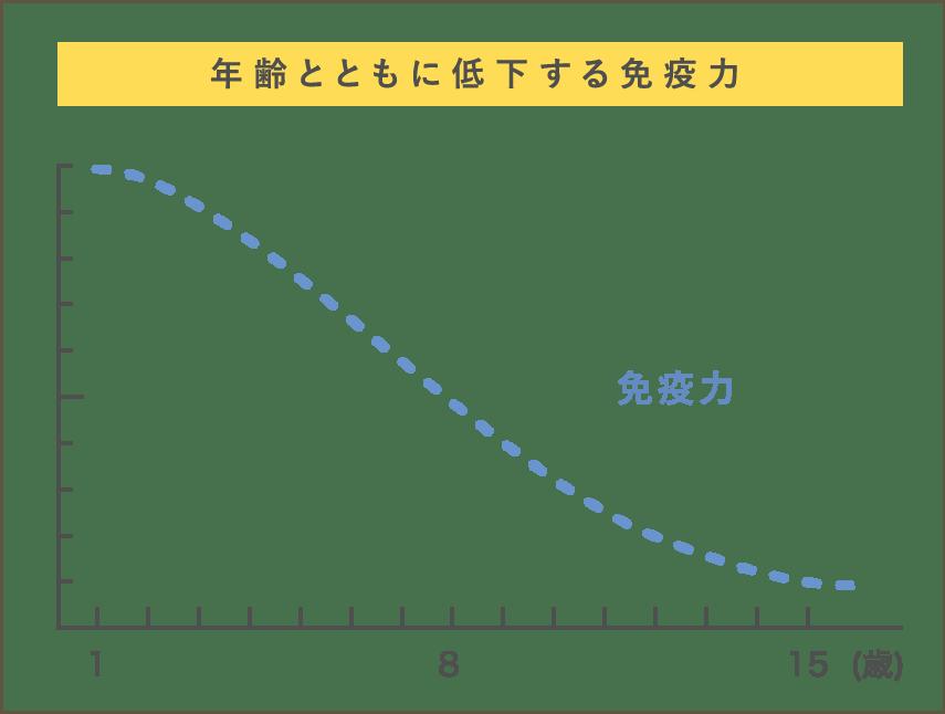 元気キープ図1